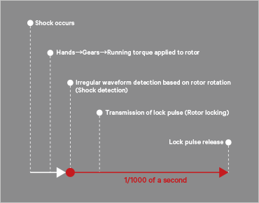 Shock counteraction function How it works