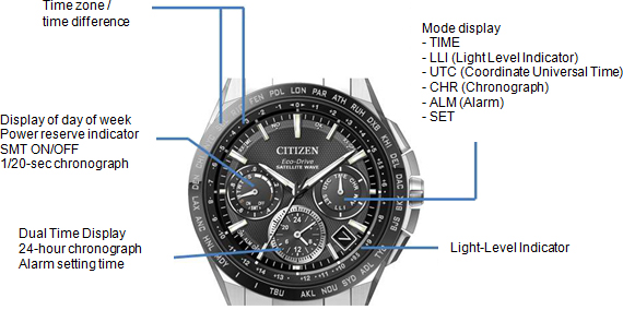 New Citizen Satellite Wave Gps Models With World S