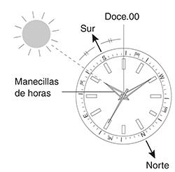 7e34e20c6d64 Cómo utilizar el reloj como brújula (Hemisferio Norte
