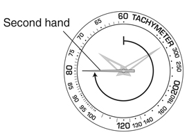 How to use the watch as a Compass